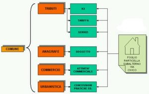 GIScom software gestione numeri civici